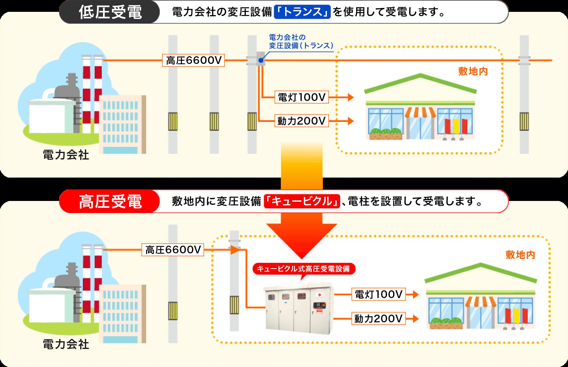 低圧受電は電力会社の変圧設備「トランス」を使用して受電します。高圧受電は敷地内に変圧設備「キュービクル」、電柱を設置して受電します。