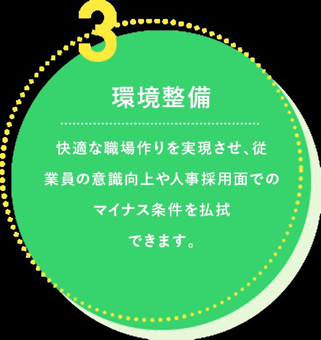 3.環境整備 快適な職場作りを実現させ、従業員の意識向上や人事採用面でのマイナス条件を払拭できます。