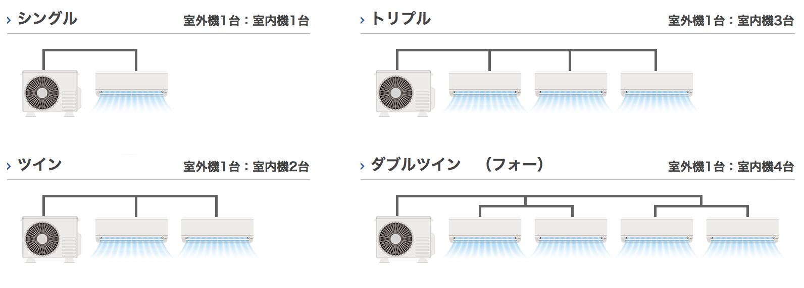 エアコンの構成